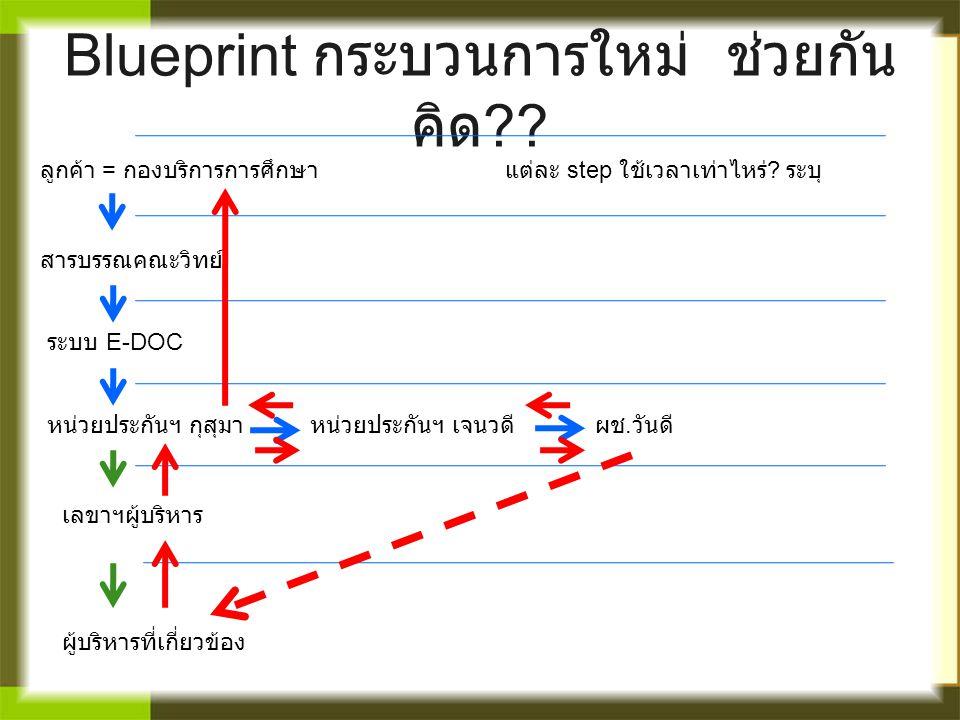 Blueprint กระบวนการใหม่ ช่วยกันคิด