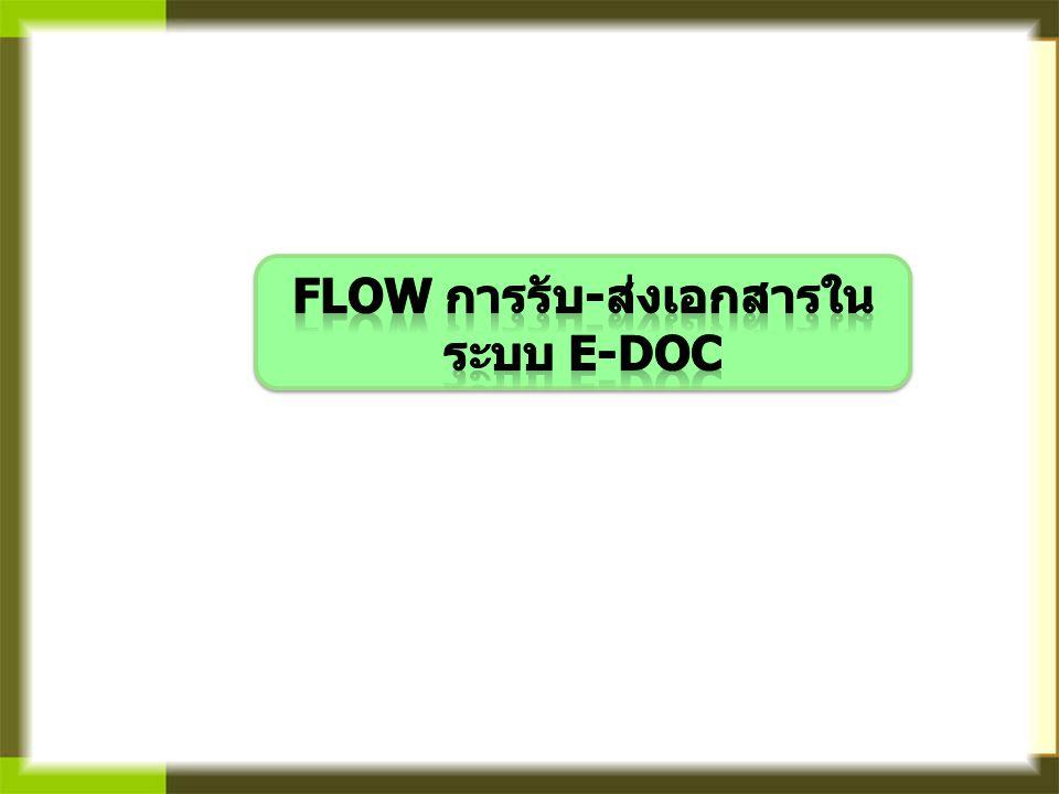 Flow การรับ-ส่งเอกสารในระบบ E-Doc