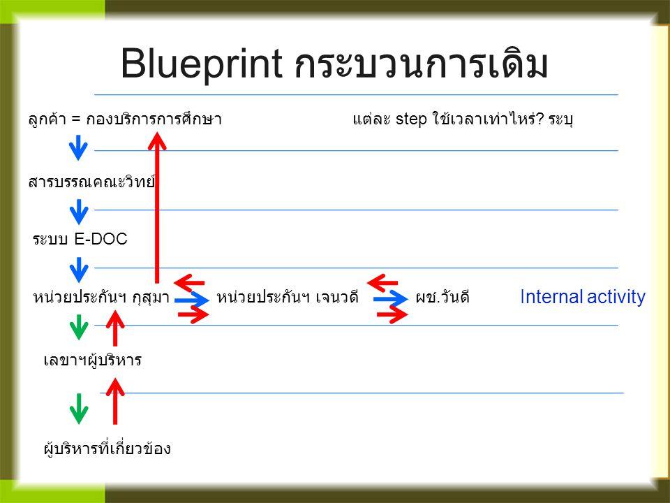 Blueprint กระบวนการเดิม