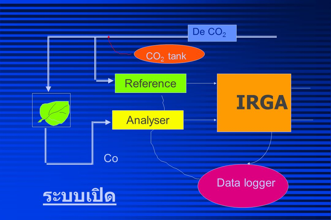 De CO2 CO2 tank Reference IRGA Analyser Co Data logger ระบบเปิด