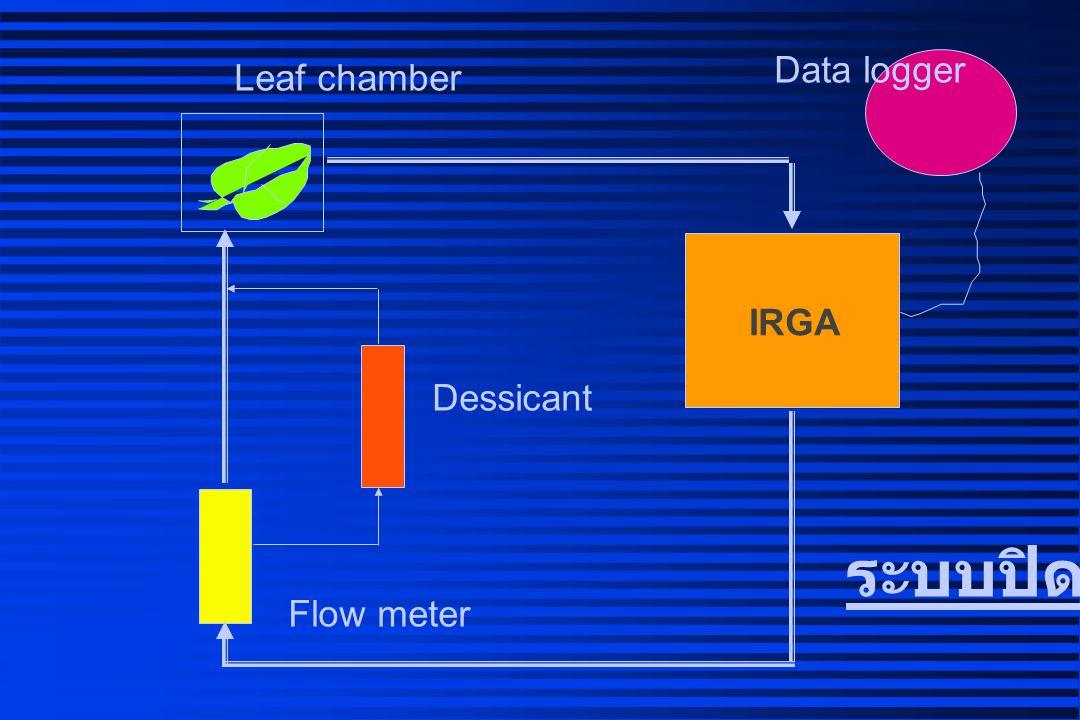 Data logger Leaf chamber IRGA Dessicant ระบบปิด Flow meter