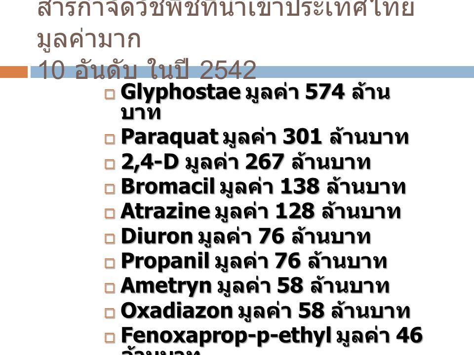 สารกำจัดวัชพืชที่นำเข้าประเทศไทยมูลค่ามาก 10 อันดับ ในปี 2542