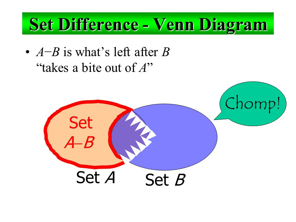 Set Difference - Venn Diagram