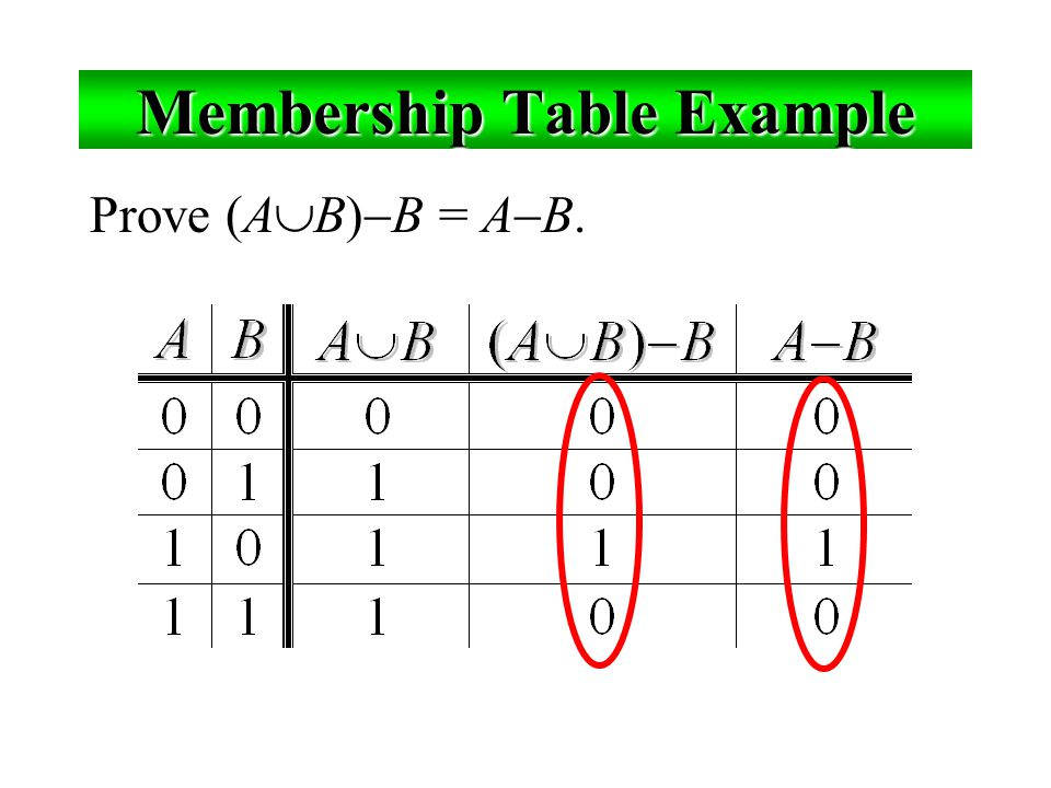 Membership Table Example