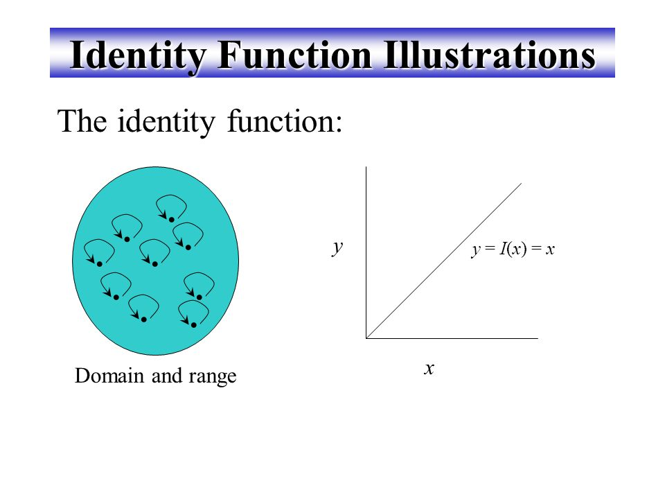 Identity Function Illustrations