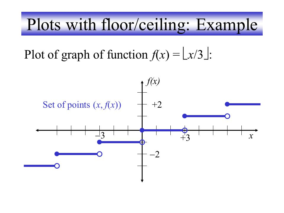 Plots with floor/ceiling: Example
