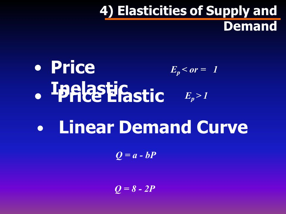 Price Inelastic Price Elastic Linear Demand Curve