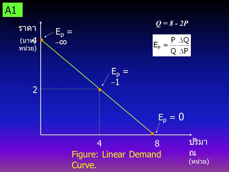A10. ราคา Ep = _∞ 4 Ep = _1 2 4 Ep = 0 ปริมาณ (หน่วย) 8