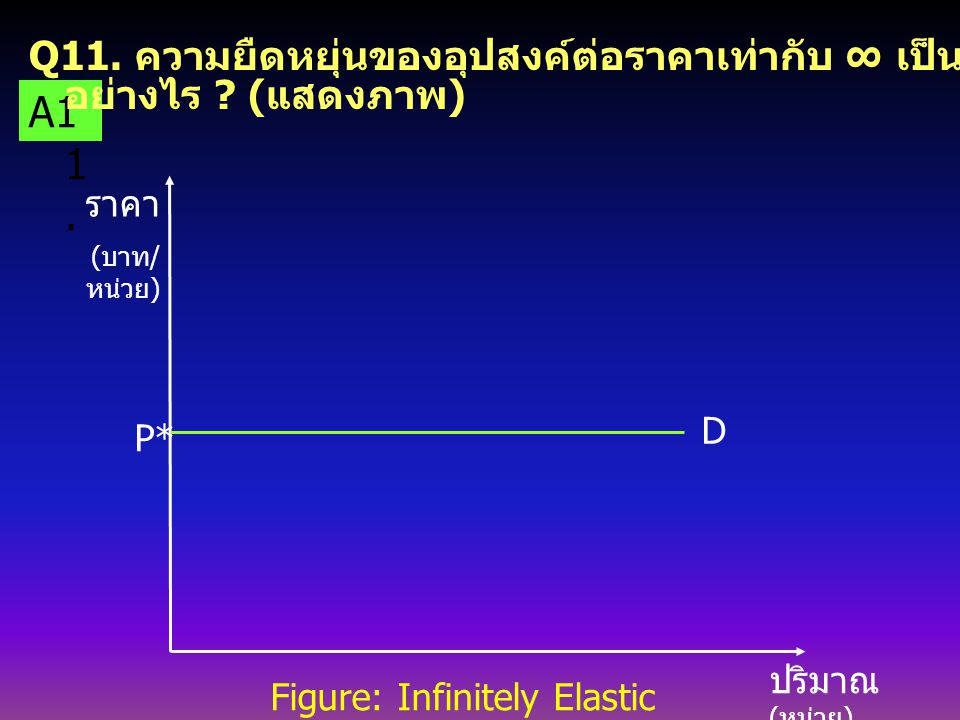 Q11. ความยืดหยุ่นของอุปสงค์ต่อราคาเท่ากับ ∞ เป็นอย่างไร (แสดงภาพ)