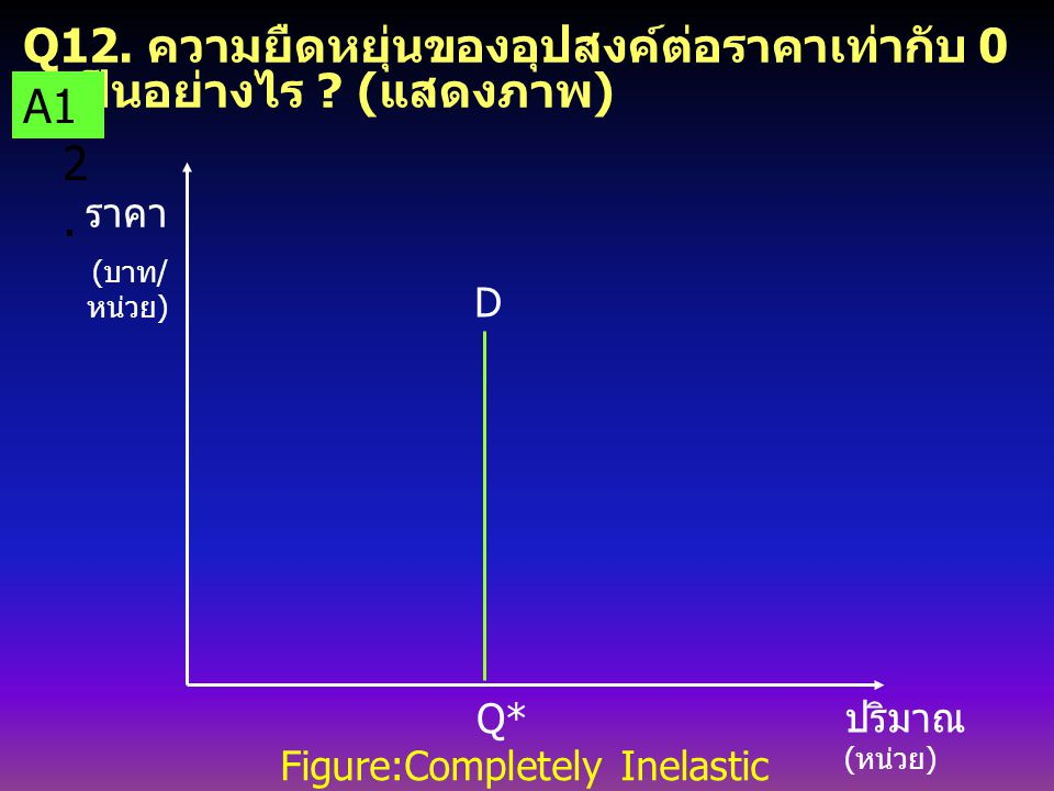 Q12. ความยืดหยุ่นของอุปสงค์ต่อราคาเท่ากับ 0 เป็นอย่างไร (แสดงภาพ)
