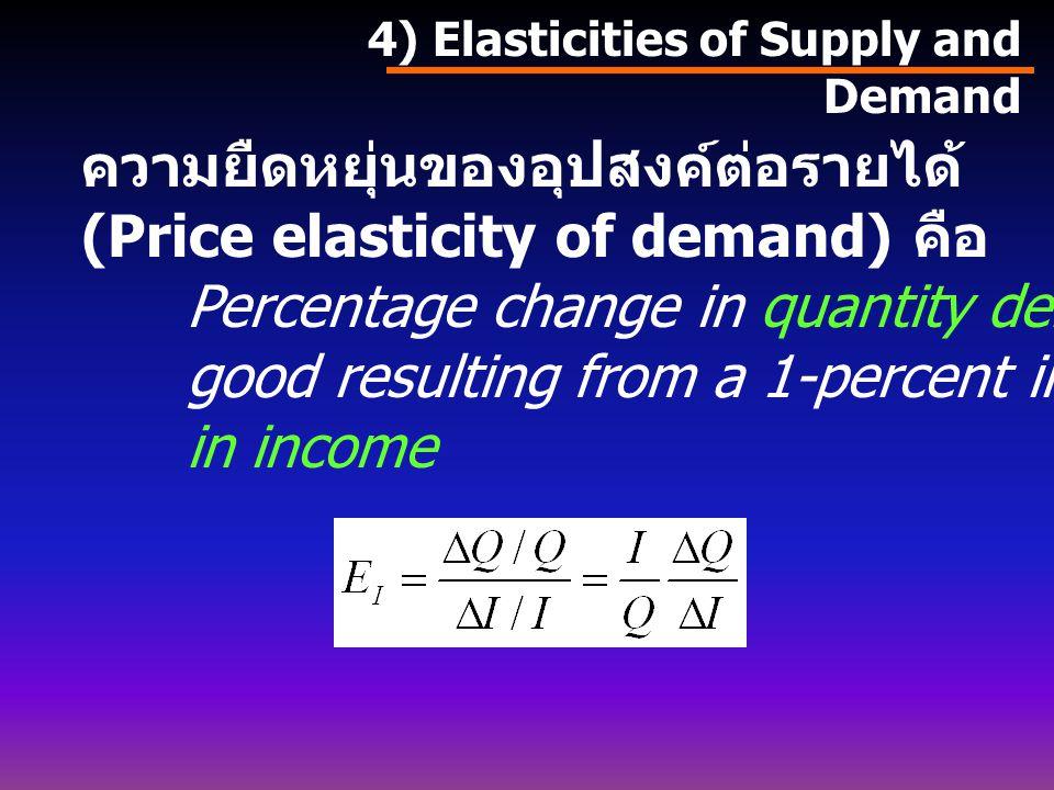 ความยืดหยุ่นของอุปสงค์ต่อรายได้ (Price elasticity of demand) คือ