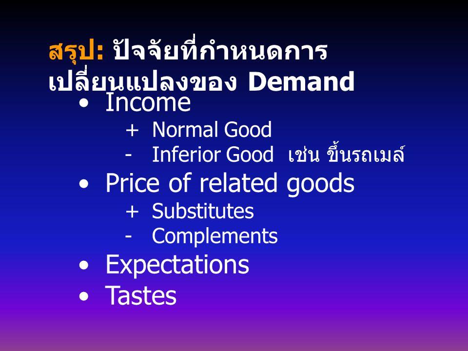 สรุป: ปัจจัยที่กำหนดการเปลี่ยนแปลงของ Demand
