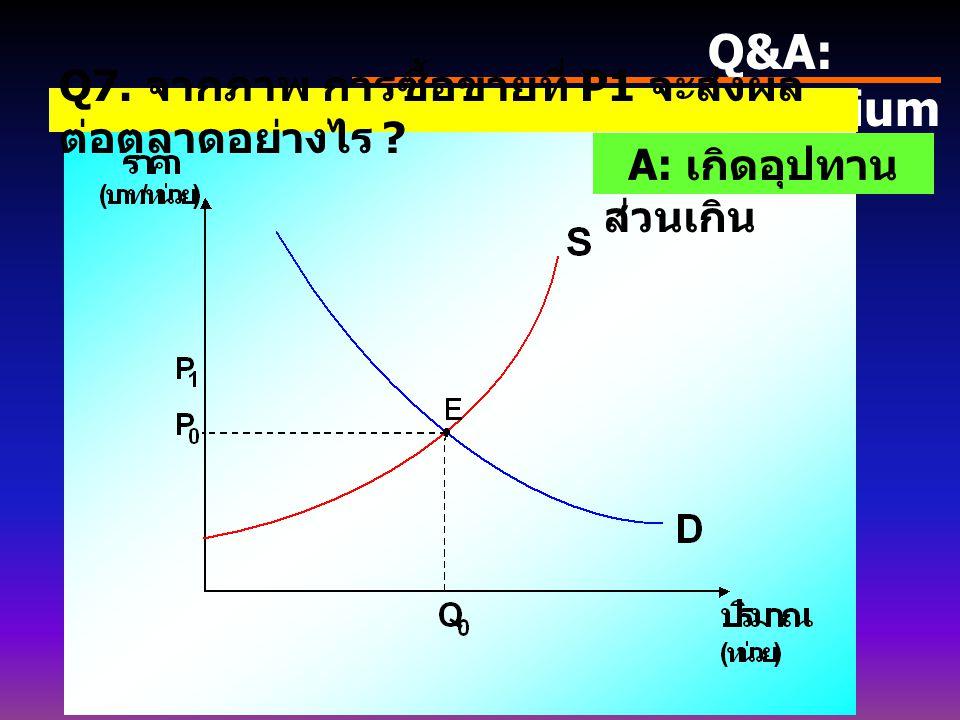 Q&A: Equilibrium Q7. จากภาพ การซื้อขายที่ P1 จะส่งผลต่อตลาดอย่างไร