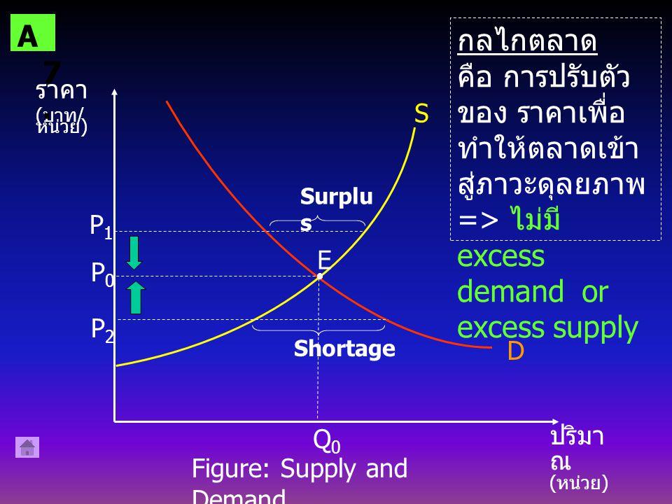 D A7. กลไกตลาด. คือ การปรับตัว ของ ราคาเพื่อทำให้ตลาดเข้าสู่ภาวะดุลยภาพ => ไม่มี excess demand or excess supply.