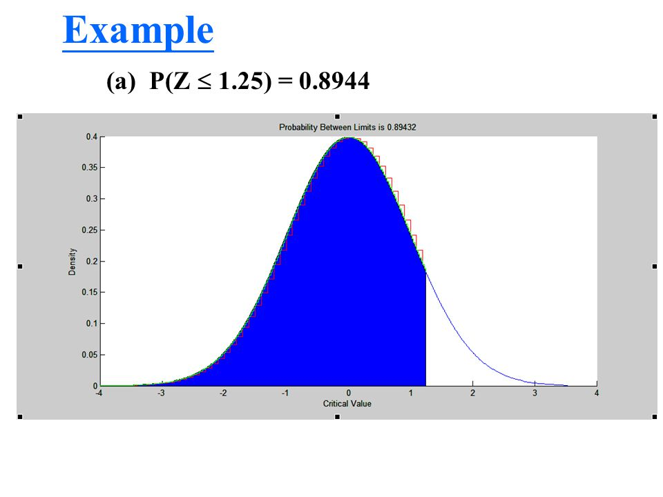 Example (a) P(Z  1.25) = 0.8944