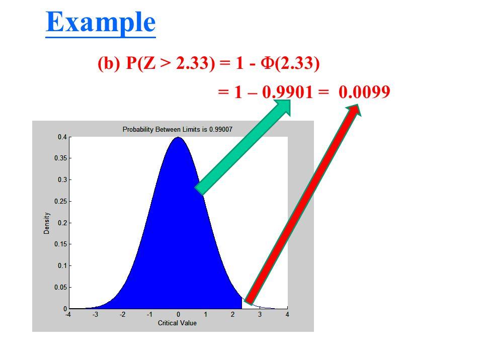 Example P(Z > 2.33) = 1 - (2.33) = 1 – 0.9901 = 0.0099