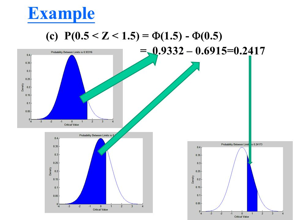 Example (c) P(0.5 < Z < 1.5) = (1.5) - (0.5)