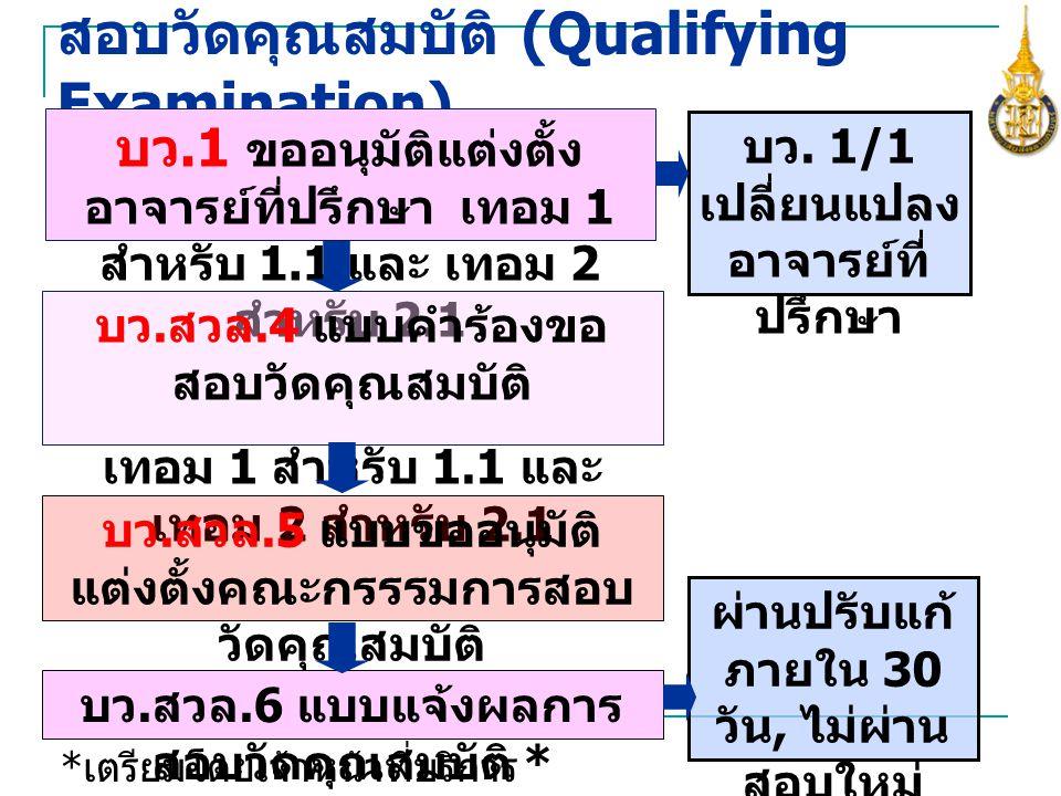 สอบวัดคุณสมบัติ (Qualifying Examination)