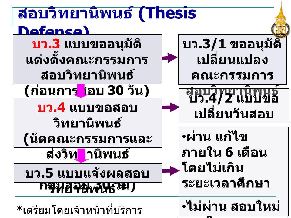 สอบวิทยานิพนธ์ (Thesis Defense)