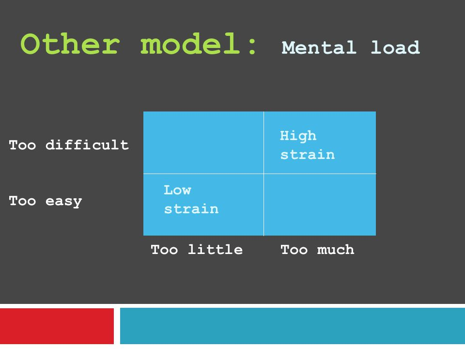 Other model: Mental load