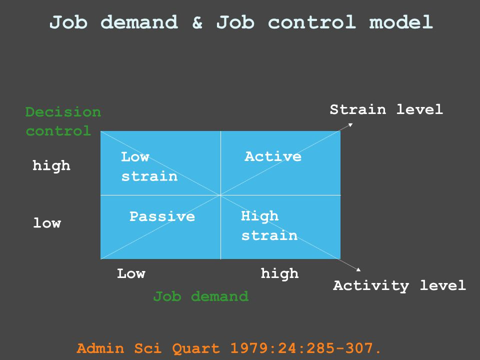 Job demand & Job control model