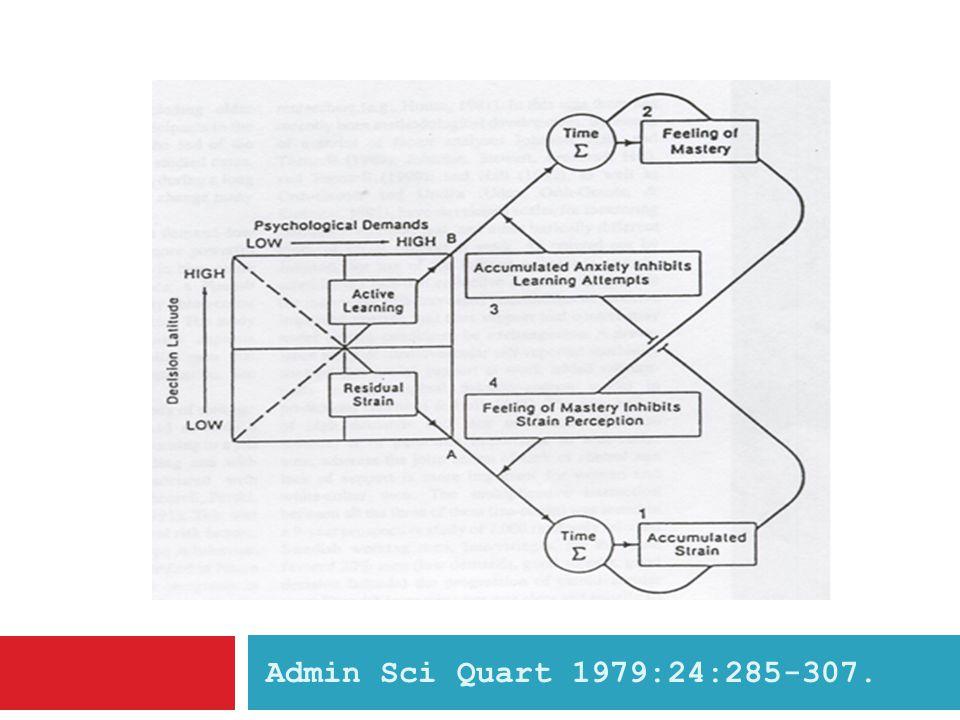 Admin Sci Quart 1979:24:285-307.