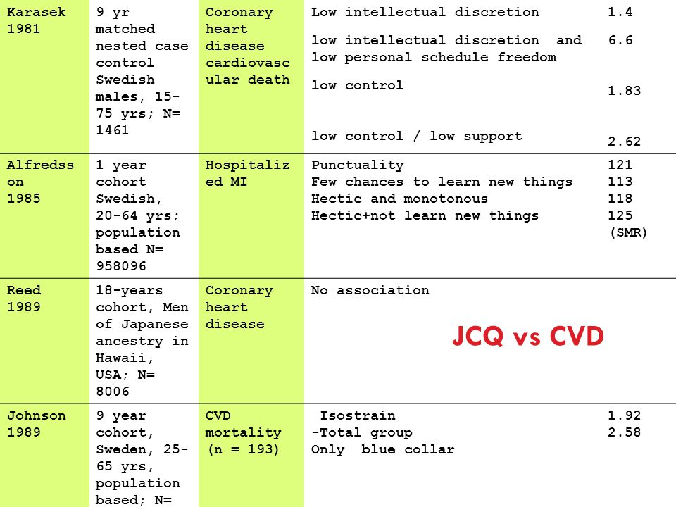 JCQ vs CVD Karasek 1981 9 yr matched nested case control
