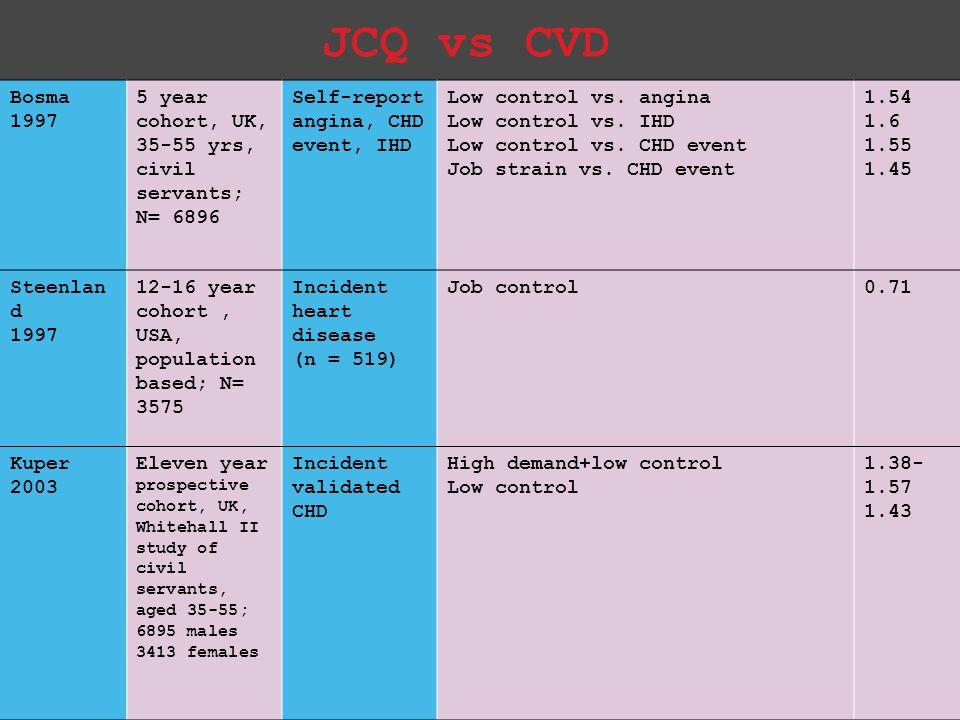 JCQ vs CVD Bosma 1997. 5 year cohort, UK, 35-55 yrs, civil servants; N= 6896. Self-report angina, CHD event, IHD.
