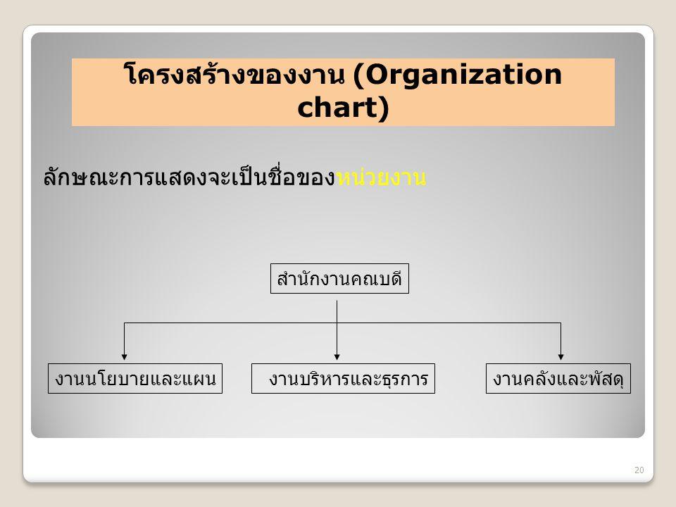 โครงสร้างของงาน (Organization chart)