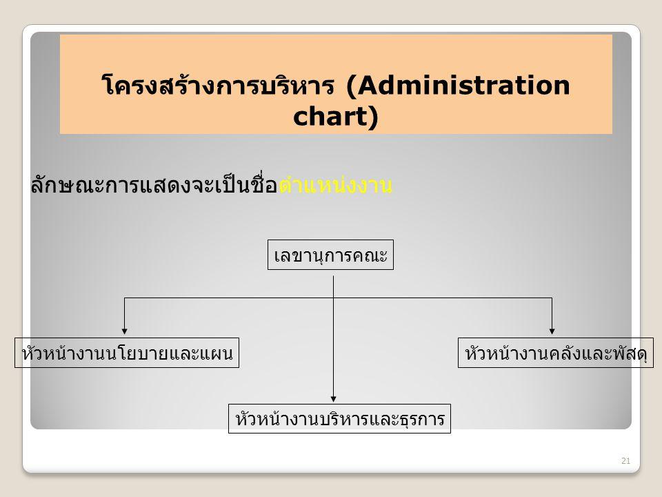 โครงสร้างการบริหาร (Administration chart)