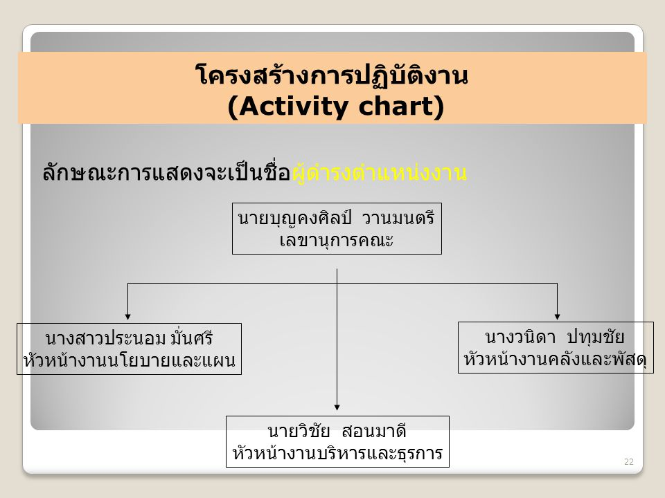 โครงสร้างการปฏิบัติงาน (Activity chart)