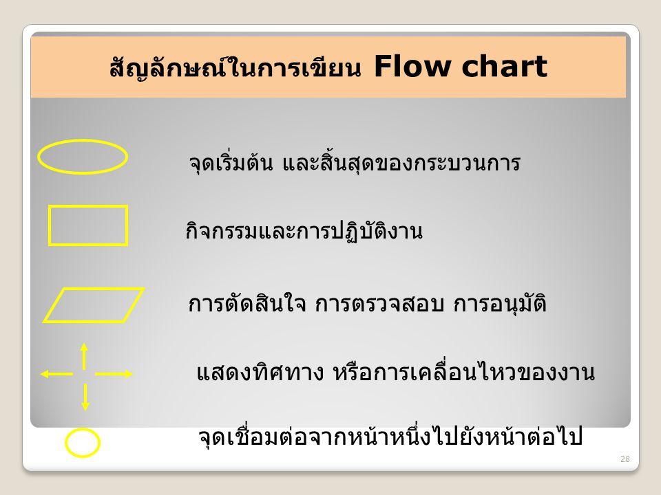สัญลักษณ์ในการเขียน Flow chart