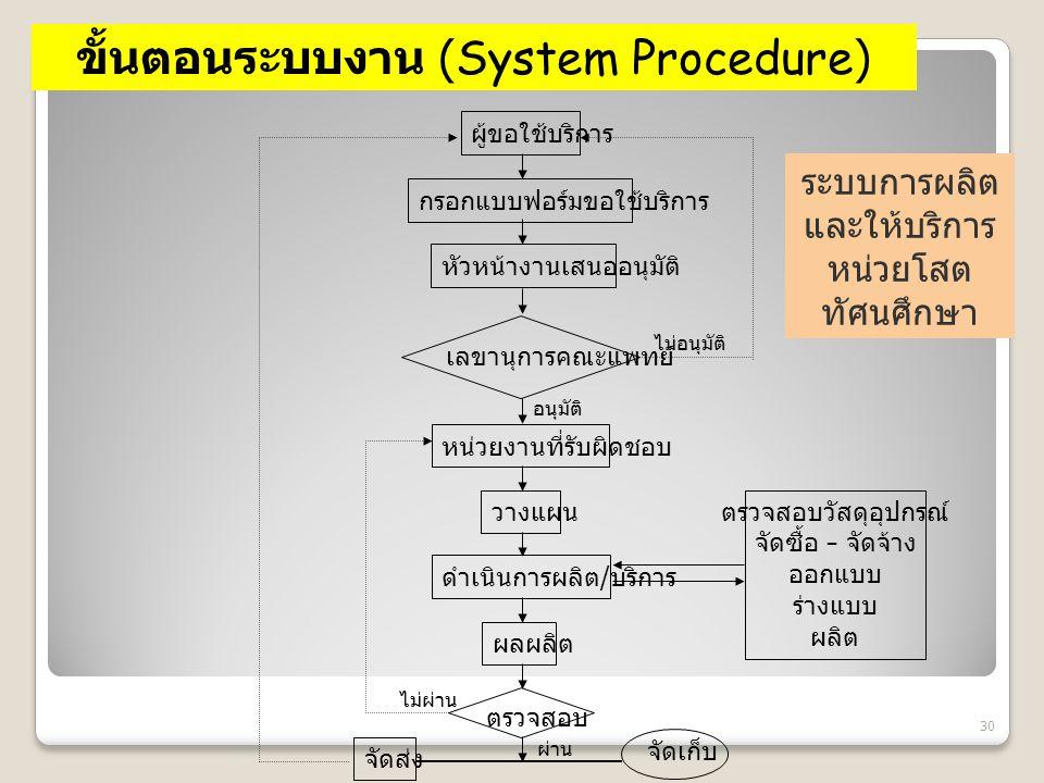 ขั้นตอนระบบงาน (System Procedure)