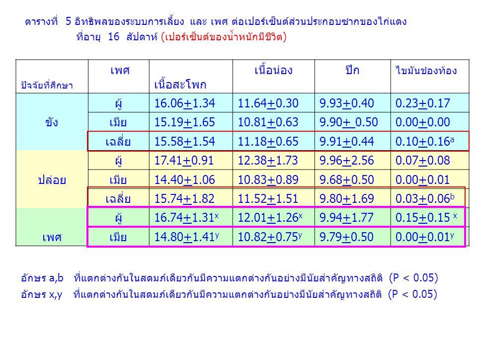 เพศ เนื้อสะโพก เนื้อน่อง ปีก ผู้ 16.06+1.34 11.64+0.30 9.93+0.40