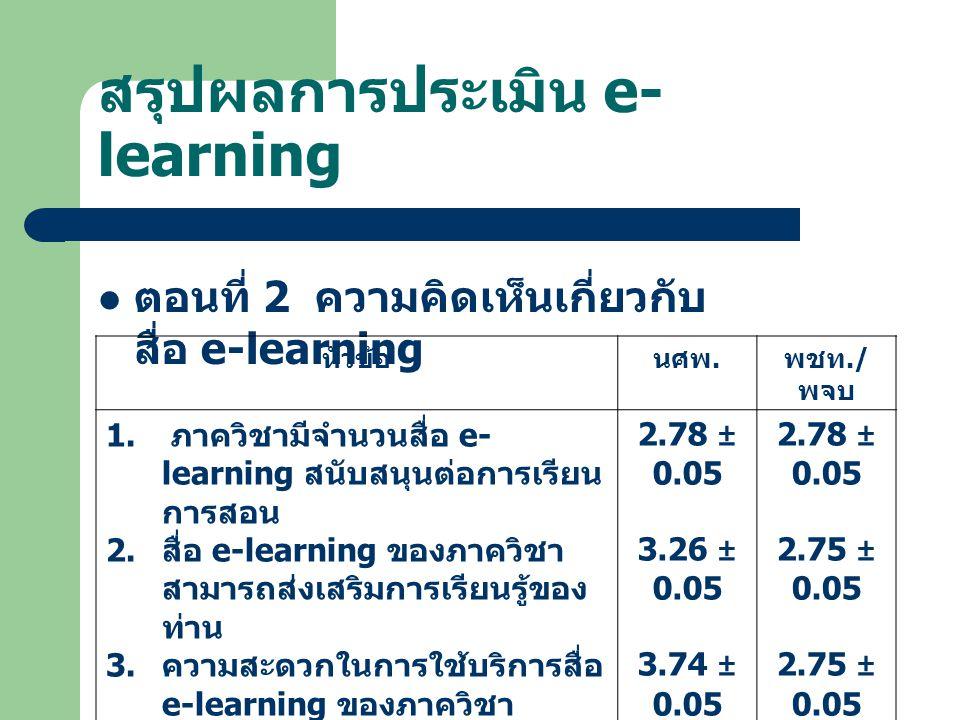 สรุปผลการประเมิน e-learning
