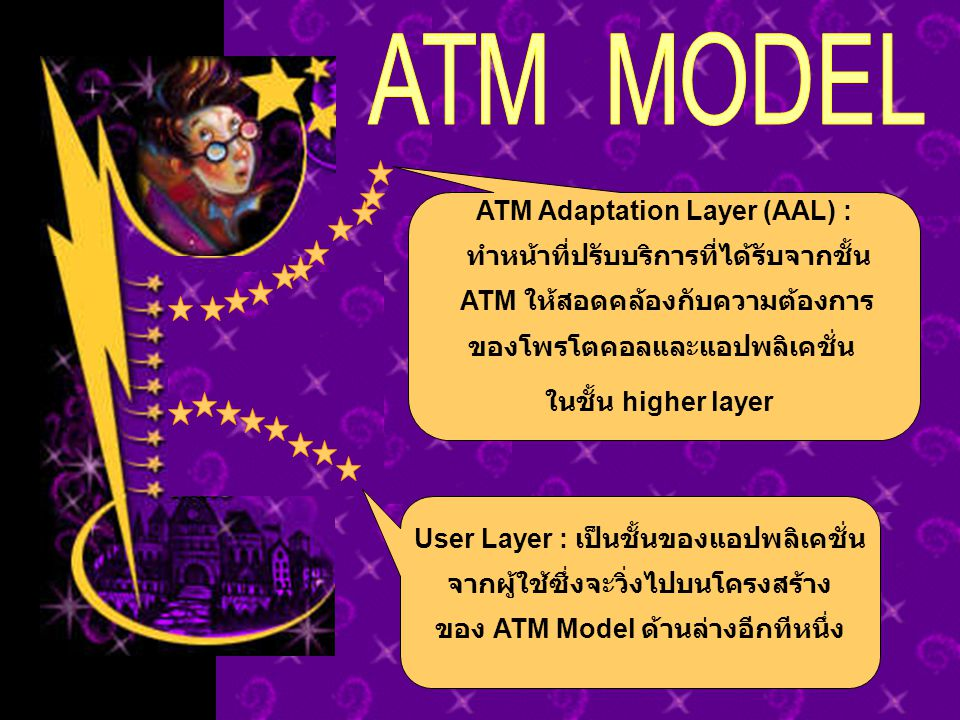 ATM MODEL ATM Adaptation Layer (AAL) :