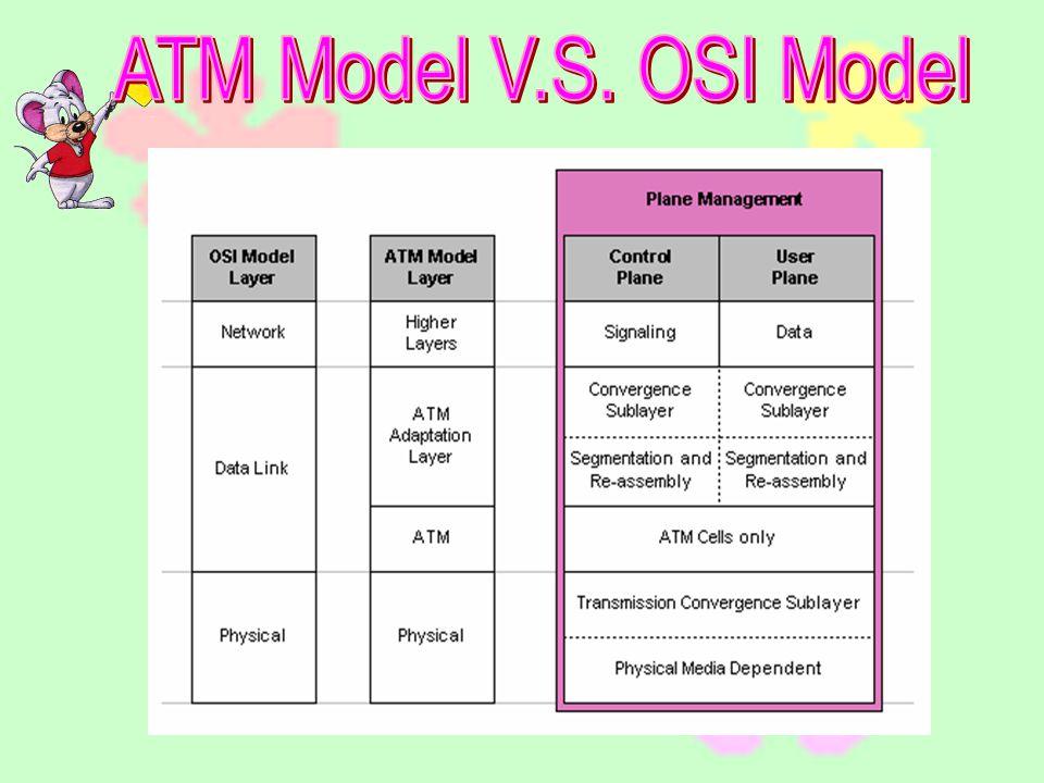ATM Model V.S. OSI Model