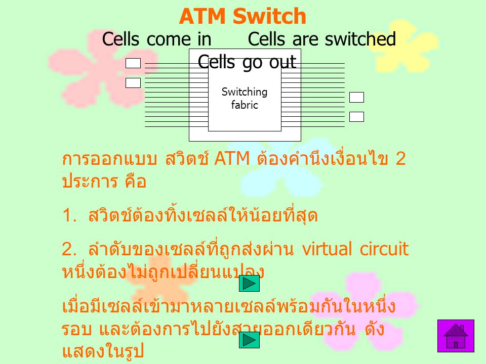 ATM Switch Cells come in Cells are switched Cells go out