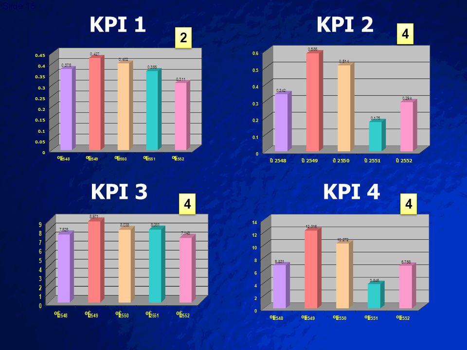 KPI 1 KPI 2 4 2 KPI 3 KPI 4 4 4