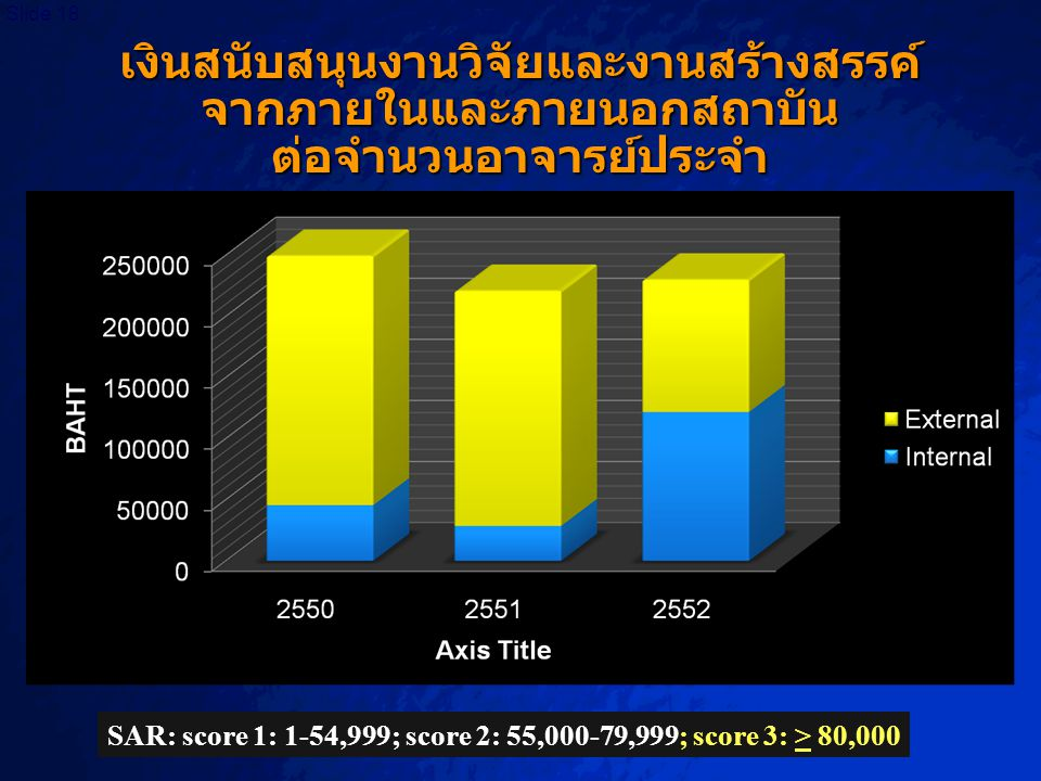 SAR: score 1: 1-54,999; score 2: 55,000-79,999; score 3: > 80,000