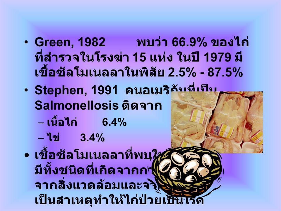 Stephen, 1991 คนอเมริกันที่เป็น Salmonellosis ติดจาก