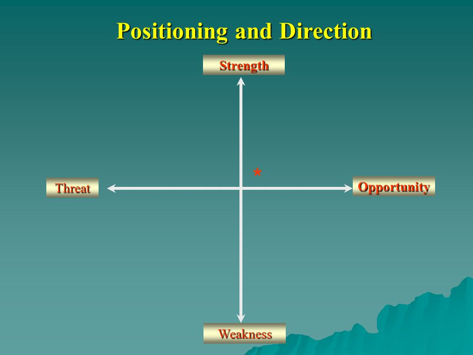 Positioning and Direction