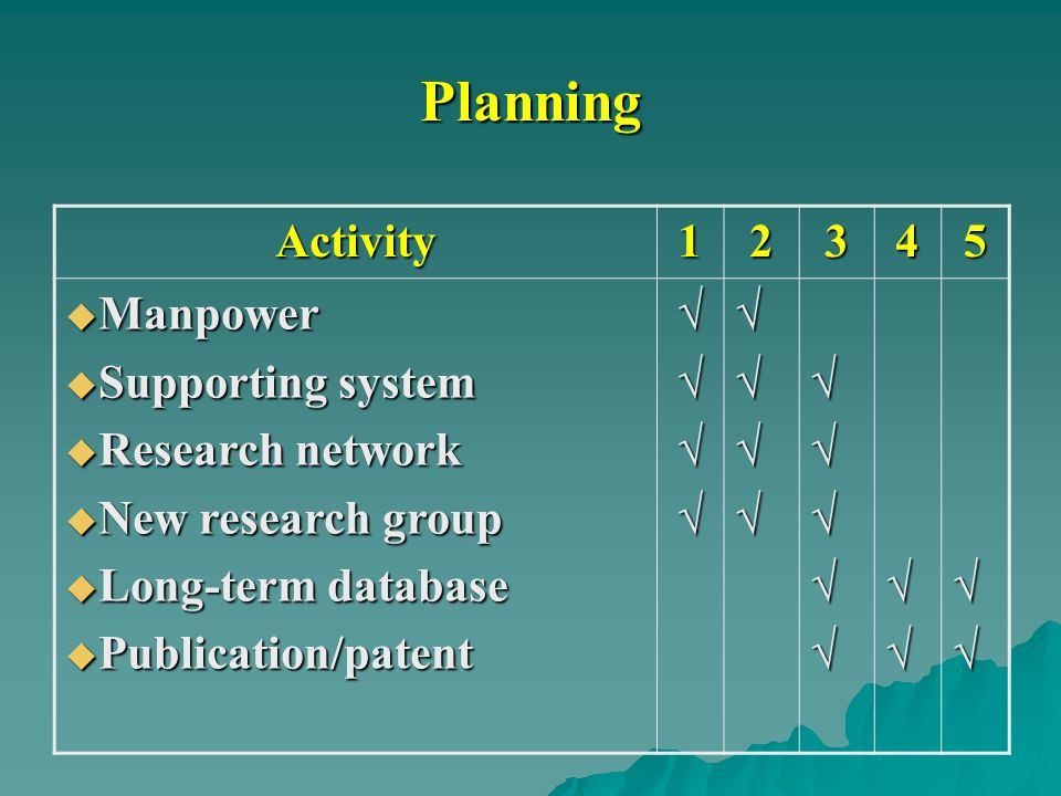 Planning Activity 1 2 3 4 5 Manpower Supporting system