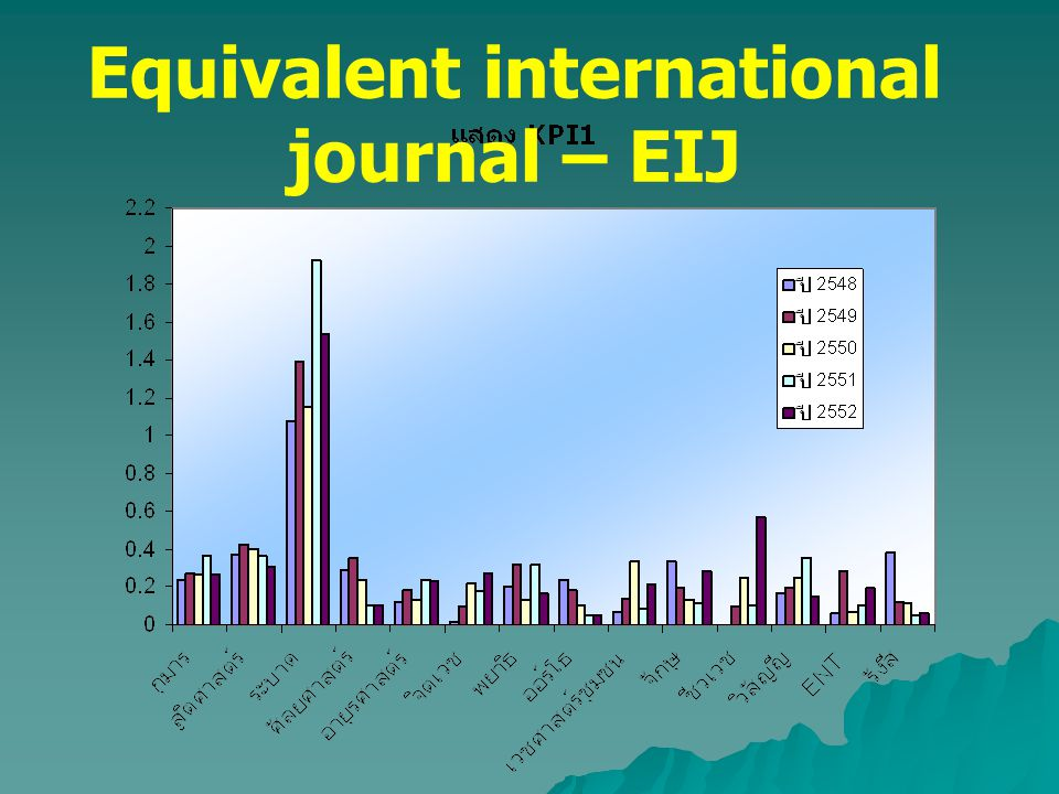 Equivalent international journal – EIJ