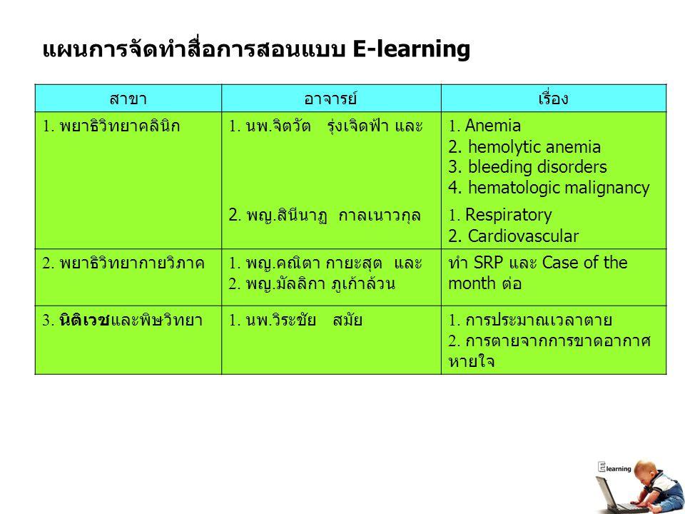 แผนการจัดทำสื่อการสอนแบบ E-learning
