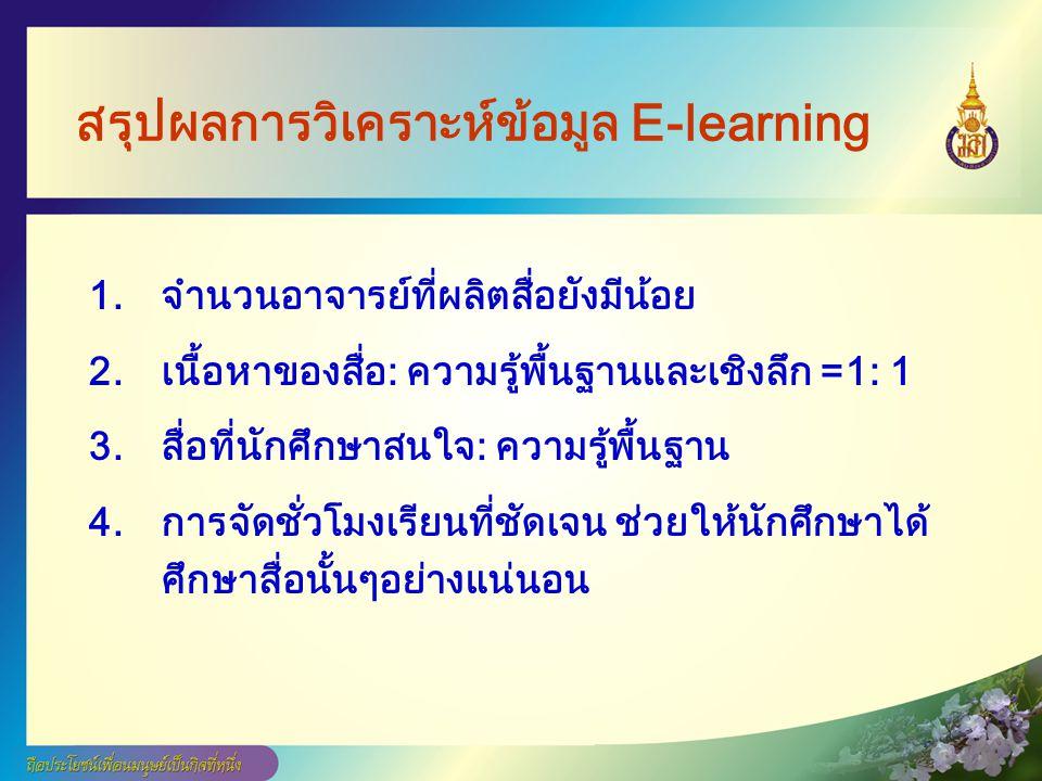 สรุปผลการวิเคราะห์ข้อมูล E-learning
