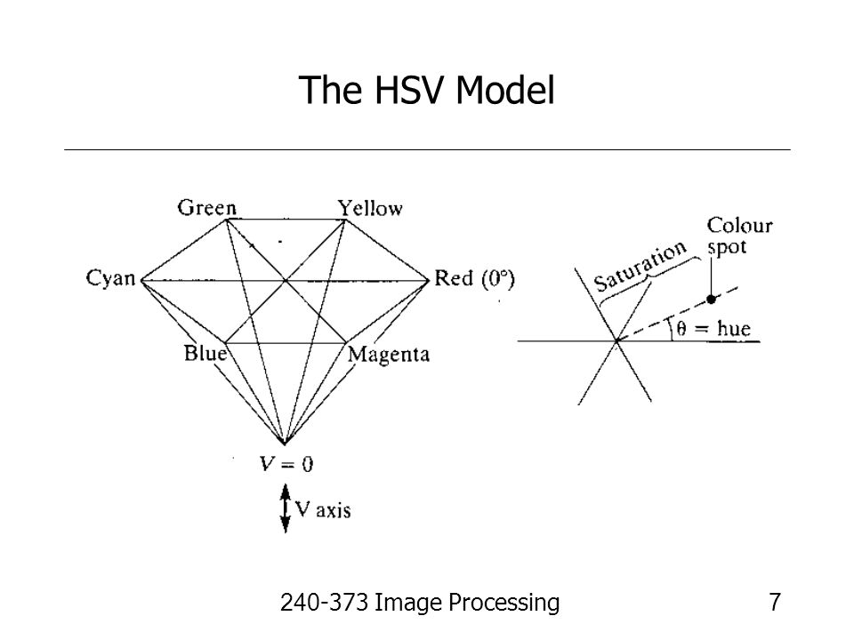 The HSV Model 240-373 Image Processing