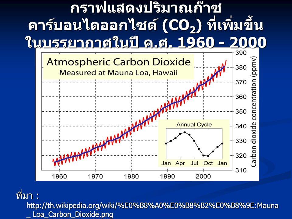 กราฟแสดงปริมาณก๊าซคาร์บอนไดออกไซด์ (CO2) ที่เพิ่มขึ้น ในบรรยากาศในปี ค
