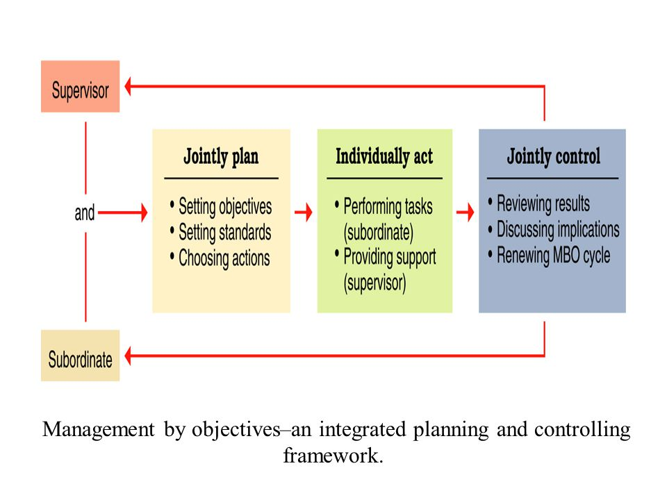 Management by objectives–an integrated planning and controlling framework.