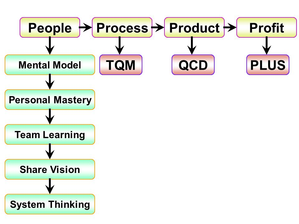 People Process Product Profit TQM QCD PLUS